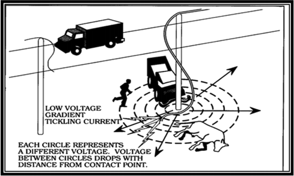 voltage radius with current and contact point